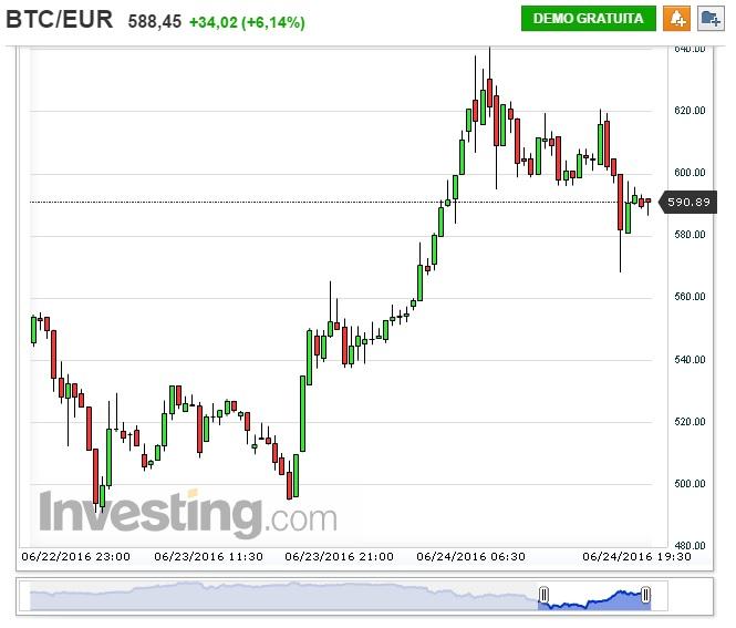 BTC-Euro exhange rate brexit