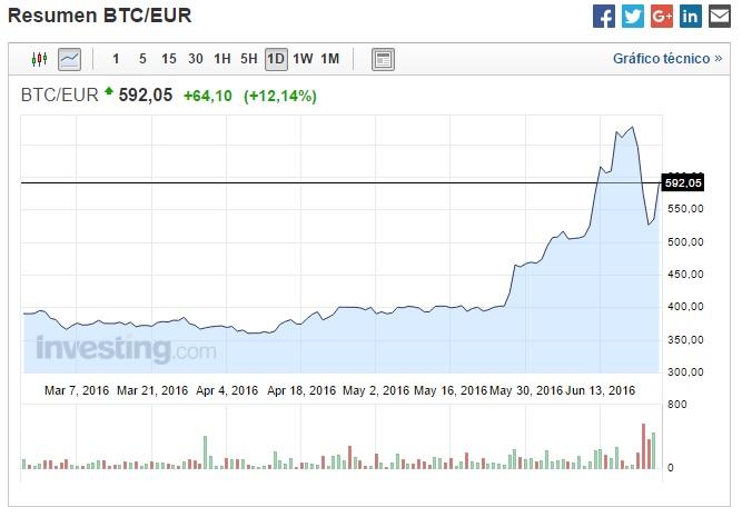 BTC-Euro exhange rate tres meses