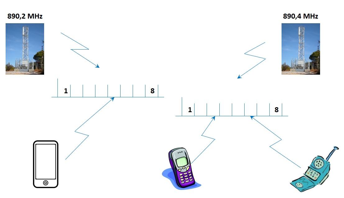 gsm-esquema-de-funcionamiento